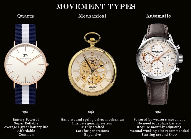 different types of watches for your best time looksgud in
